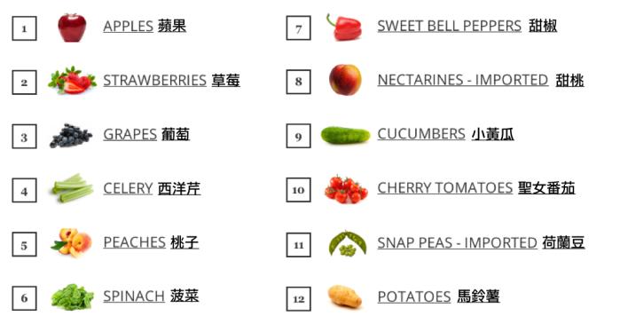 高含農藥清單